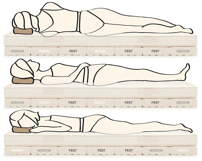Schlafposition Orthopädisches Bett