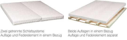 Bettsystem ohne Besucherritze