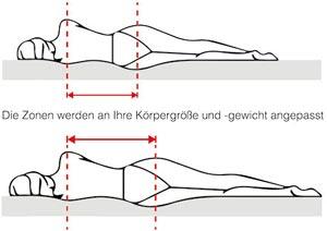 Schulter- und Beckenabsenkung Infografik