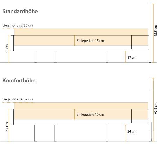 Einlegetiefe für das LaModula Zirbenbett